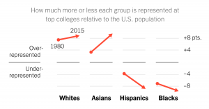 affirmative-action-in-colleges-and-representation-of-blacks-and-hispanics-1503525136789-facebookJumbo-v15