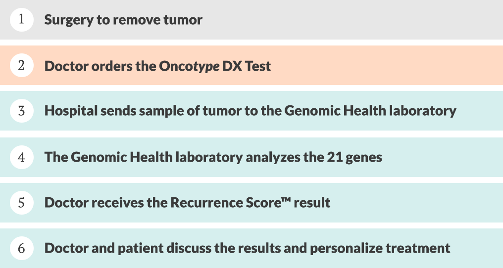 Oncotype DX Informs Treatment Choices