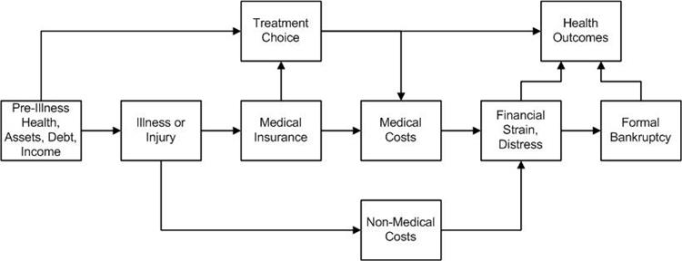 Financial Toxicity and Cancer Treatment